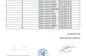 Osvědčení Český výrobek - seznam sedacích souprav